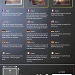 Waytex 78272 Pack de 100 Pochettes de plastification A4 250 microns Transparent de la marque Waytex image 1 produit